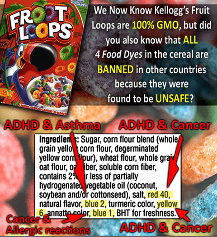 Food Dyes Cause ADHD And Cancer